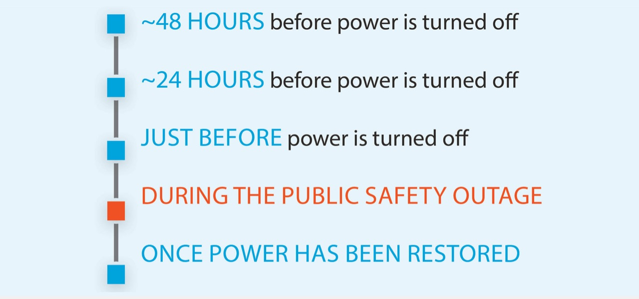 When possible, customers will be notified 48 and 24 hours prior and right before power is turned off. Also during outage and once power is restored